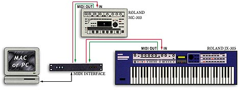 MIDI Synthesizers Connected to a Computer.