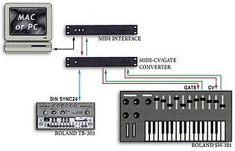 Analog Synthesizers Connected to a Computer.
