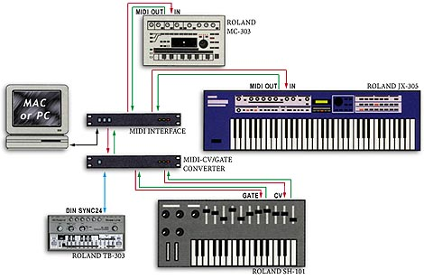 Analog + MIDI Synthesizers Connected to a Computer.