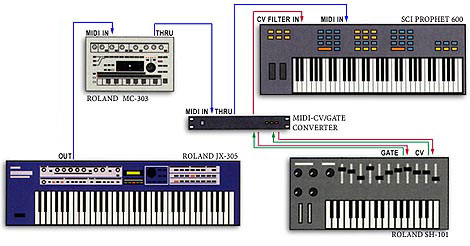 Analog + MIDI Synthesizers.